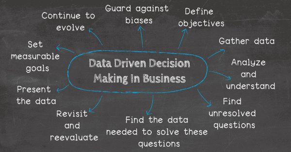 Image result for data driven decision making